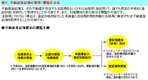 不動産登記簿の取得・閲覧の方法.PNG